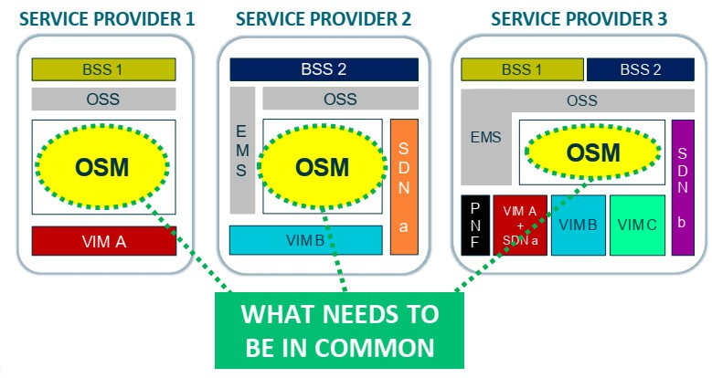 Interoperability of OSM