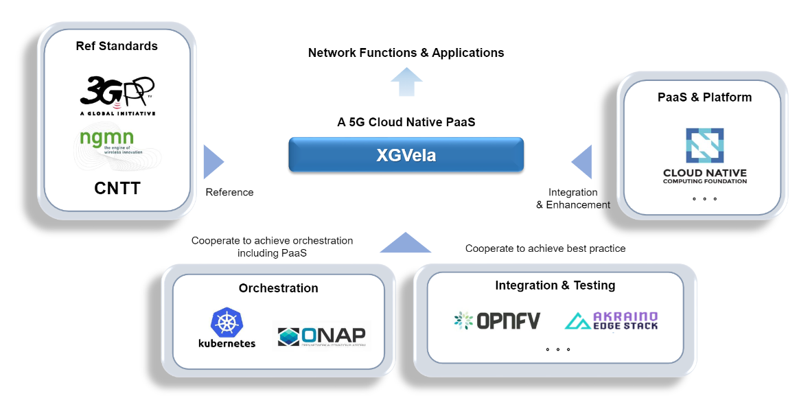 XGVela: Bring More Power to 5G with Cloud Native Telco PaaS
